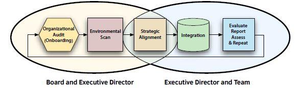 Process Drives Progress Association Acumen Llc