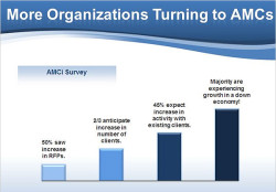 AMCi Survey Results