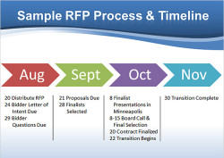 Sample RFP Process and Timeline