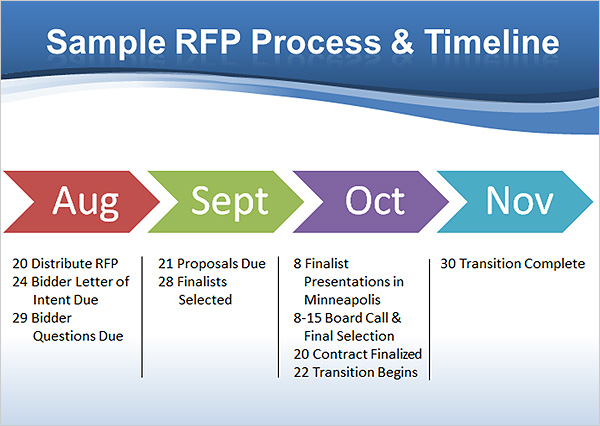 Search results for blank template geologic timeline for Rfp timeline template